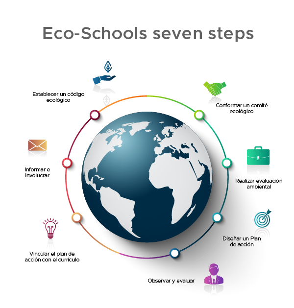 Eco-Schools seven steps